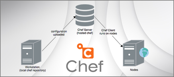 Chef-Infrastructure-Automation